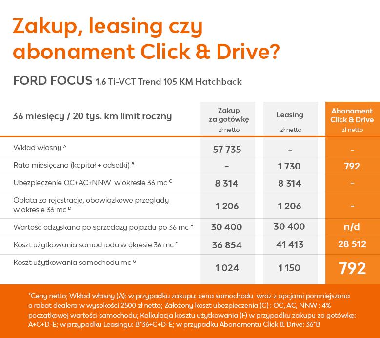 zakup vs. leasing vs. abonament - porownanie