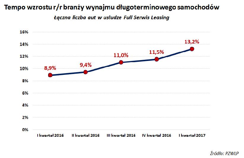 Wynajem długoterminowy aut w Polsce urósł w I kw. 2017 r.  o 13,2% r/r – tempo wzrostu 1,5-krotnie większe niż rok temu