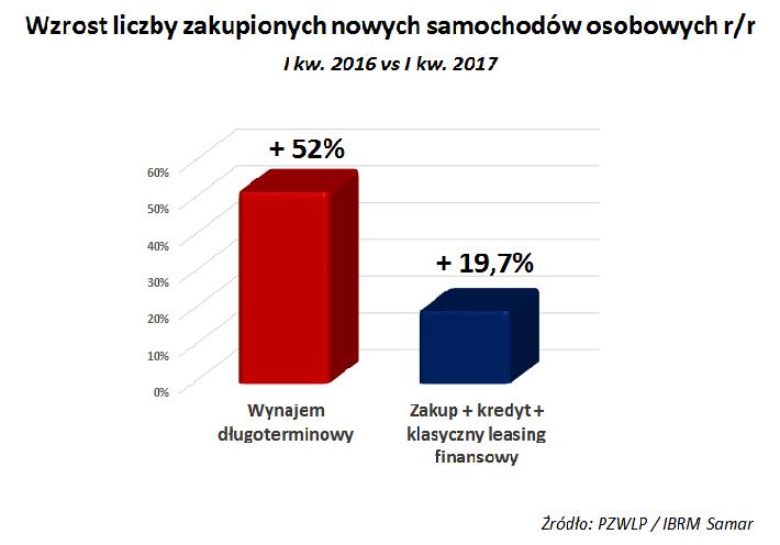 Wynajem długoterminowy aut w Polsce urósł w I kw. 2017 r.  o 13,2% r/r.