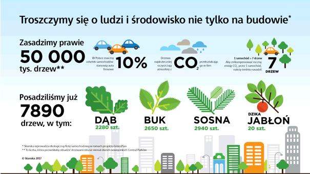 LeasePlan i Skanska posadzą razem prawie 50 tys. drzew!