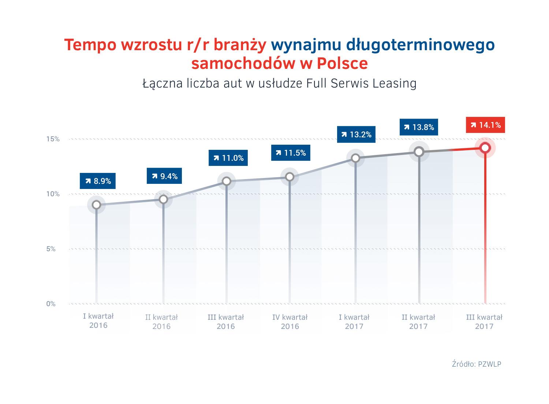 Wynajem długoterminowy aut w Polsce wciąż przyśpiesza